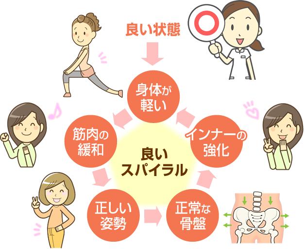 良いスパイラル 身体が軽い→筋肉の緩和→正しい姿勢→正常な骨盤→インナーの強化